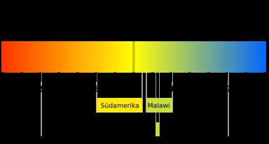 pH skala mit Beispielen fürs Aquarium