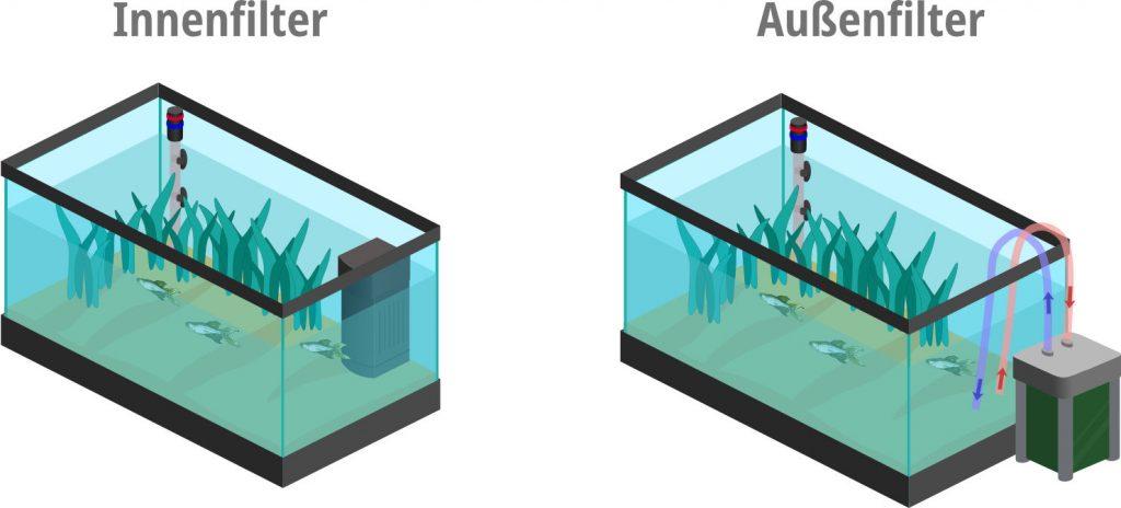 Filtertypes for aquarium